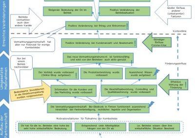 Rural development evaluation of a single measure